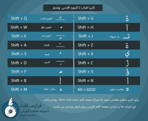 آموزش تایپ عربی,نوشتن متون عربی,تایپ عربی,چگونه عربی تایپ کنیم